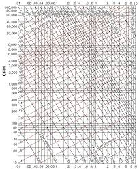Friction Chart For Round Duct 23 Prototypic Hvac Static Pressure Chart