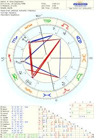 Bach Natal Chart Astro Databank Chart Of Ellen Degeneres Born On 26 January