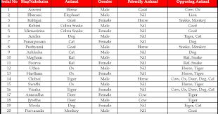 Nakshatra Animal Chart In Tamil Nakshatra Deities And Animals Compatibility