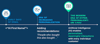4 Email Personalization Questions For Your Next Campaign