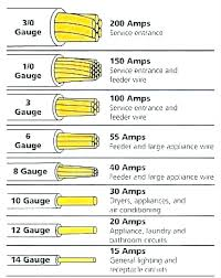 Direct Burial Wire Size Chart 100 Amp Wire Rapide Co