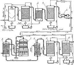 Реферат Производство серной кислоты сочинение изложение работа  Производство серной кислоты