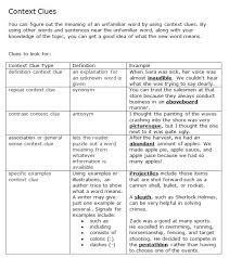 Types Of Context Clues Chart Strategies For Teaching Context Clues Book Units Teacher