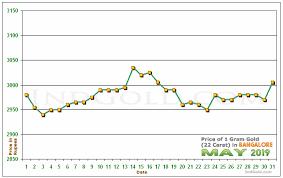 Gold Price Chart Bangalore Gold Rates In Bangalore Karnataka May 2019 Gold Prices