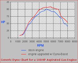 Jet Ski Fuel Consumption Chart Sea Doo Magnum Dyno Boost Jet Ski Performance Chip