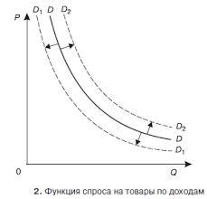 Курсовая работа Совершенная конкуренция понятие и сущность Курсовая работа Совершенная конкуренция понятие и сущность