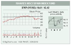 Stocks In The Spotlight Ssy Ewp Cxg Wsm Abk Rsh Genz