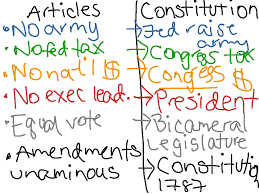 political cartoon weaknesses of the articles of political cartoon weaknesses of the articles of confederation