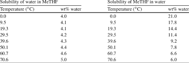 Solvent Volatility Chart 3 Solubility Of Water In Methf And Methf In Water Download