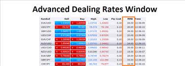 Forex Lot Size Chart Understanding Forex Margin And Leverage