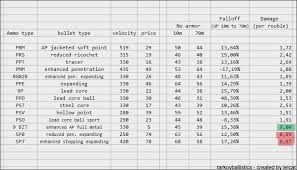 Escape From Tarkov Bullet Chart 9x18 Old Article