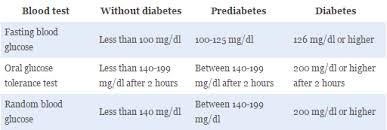A Prescription For Prediabetes Be Proactive Eat Well To