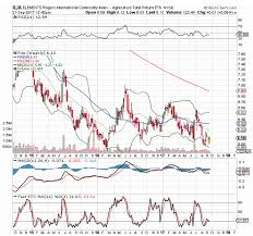 Rogers Commodity Index Chart The Elements Rogers International Commodity Agriculture Etn