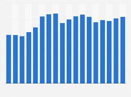 Saint Gobain Share Price Chart Saint Gobain Sales 2018 Statista