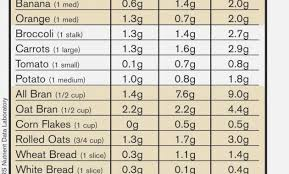 high fiber food chart tary fibers e in 10 main forms soluble