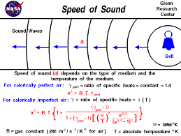absolute temperature equation. computer drawing of sound waves moving out from a bell. speed depends on the square absolute temperature equation c