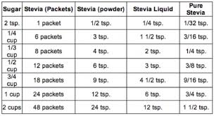 Stevia Substitution Conversion Chart This Will Make Your