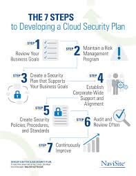 the steps to developing a cloud security plan insight 7 steps to developing a cloud security plan