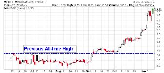 Cannabis Stocks Medreleaf Stock Otcmkts Medff Surges As