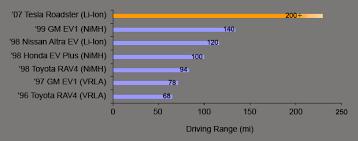 Rav4 Ev Range Chart Miles Of Progress Tesla