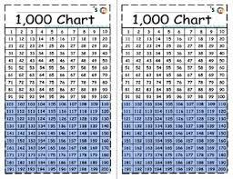 Thousands Chart Mini Thousands Charts Bonus Practice Sheets Print 2 Charts On 1 Page