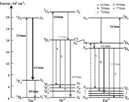White Light Generation Photonic Glass Waveguide For White Light Generation Chapter