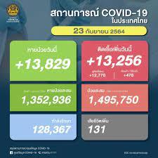 โควิดวันนี้ 23/9/64 ยอดผู้ติดเชื้อรายใหม่ 13,256 ราย ดับเพิ่ม 131 ศพ