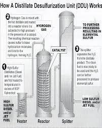 low sulfur deisel ultra low sulfur diesel ulsd refining process