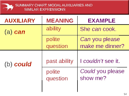 Summary Chart Of Modals And Similar Expressions Modals Part 2 Advice Necessity Requests Suggestions Larisa