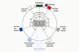 home theater system setup diagram. harman kardon avr147 home theater receiver - user manual iilustration speaker setup diagram system