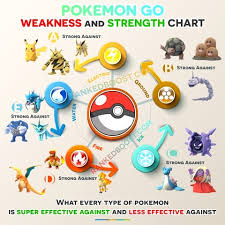 Emerald Type Chart Poison Weakness Pokemon Go Trick Pokemon Gallery