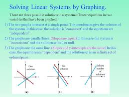 11 solving linear systems by graphing