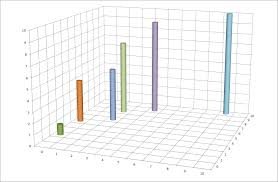 Xyz 3d Chart In Excel Super User