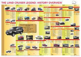 Toyota Land Cruiser - Toyota Cruisers & Trucks Magazine | Land ...