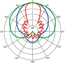 Cardioid Mic Pattern