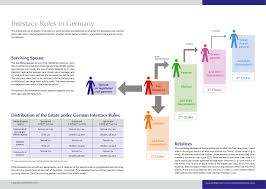 Intestacy Rules Chart Intestacy Rules Germany Overview Chart Picture Table
