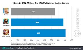 Fortnite Has Surpassed 500 Million In Ios Revenue In Record