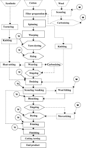 4 Flowchart For The General Steps In Textile Industry