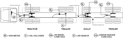 big rig parts diagram all about repair and wiring collections big rig parts diagram tractor trailer wiring tractor auto wiring diagram schematic big rig