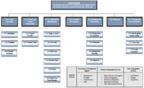 Ppg Organizational Chart 12 Specific Canada Revenue Agency Organizational Chart