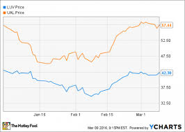Why Southwest Airlines And United Continental Shares Soared