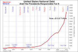 Us Debt And The Presidents Responsible Livinginabubbleblog
