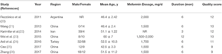 Frontiers Efficacy Of Metformin For Benign Thyroid Nodules