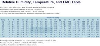 Equilibrium Moisture Content Chart South Shore Millwork Movement In Woodwork You Cant Stop