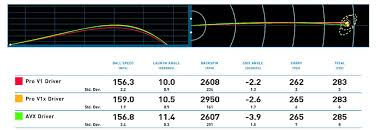 Golf Ball Compression Chart Testing The Titleist Avx Ball Dallas Golf Company