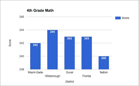 Hillsborough County Exam Grades Chart