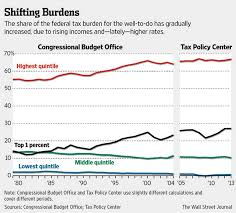 This Wsj Chart About Taxing The Rich Doesnt Tell The Whole