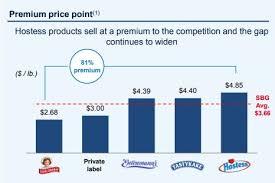 Hostess Sales Chart Hostess Brands Offers Sweet 20 Upside