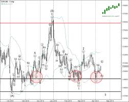 Eur Cad Investing Chart Eur Cad Continues To Rise Inside Daily Triangle Pattern