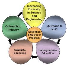 english essays essay on role of science and technology in education scientific inventions and modern day technologies have completely changed the human life and paving the way for our future science and technology has added